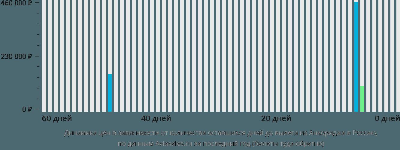 Динамика цен в зависимости от количества оставшихся дней до вылета из Анкориджа в Россию