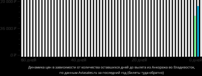 Динамика цен в зависимости от количества оставшихся дней до вылета из Анкориджа во Владивосток