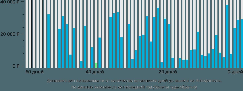Динамика цен в зависимости от количества оставшихся дней до вылета из Антофагасты