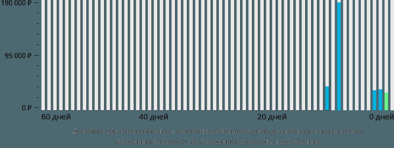 Динамика цен в зависимости от количества оставшихся дней до вылета из Анкары в Сочи