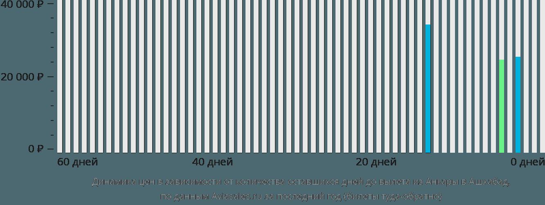 Динамика цен в зависимости от количества оставшихся дней до вылета из Анкары в Ашхабад