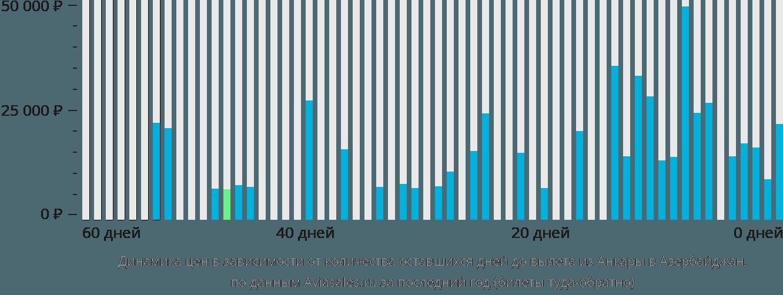 Динамика цен в зависимости от количества оставшихся дней до вылета из Анкары в Азербайджан
