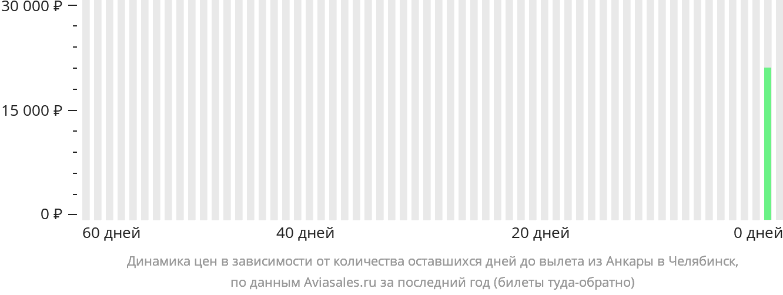 Динамика цен в зависимости от количества оставшихся дней до вылета из Анкары в Челябинск