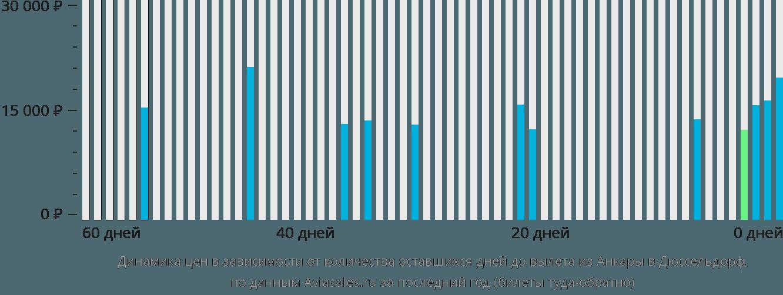 Динамика цен в зависимости от количества оставшихся дней до вылета из Анкары в Дюссельдорф