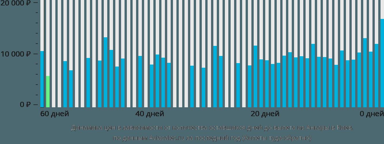 Динамика цен в зависимости от количества оставшихся дней до вылета из Анкары в Киев