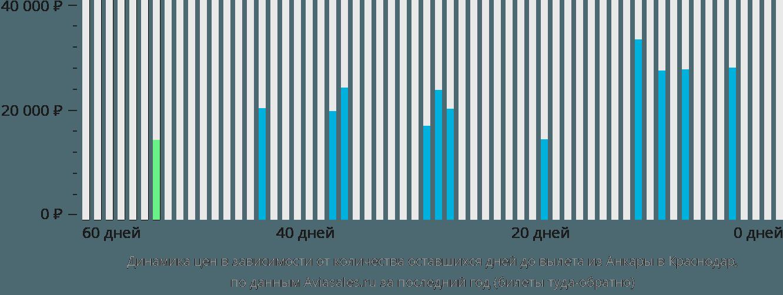 Динамика цен в зависимости от количества оставшихся дней до вылета из Анкары в Краснодар