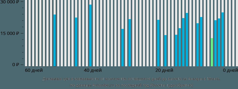 Динамика цен в зависимости от количества оставшихся дней до вылета из Анкары в Минск