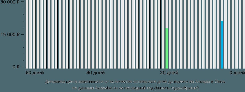 Динамика цен в зависимости от количества оставшихся дней до вылета из Анкары в Омск