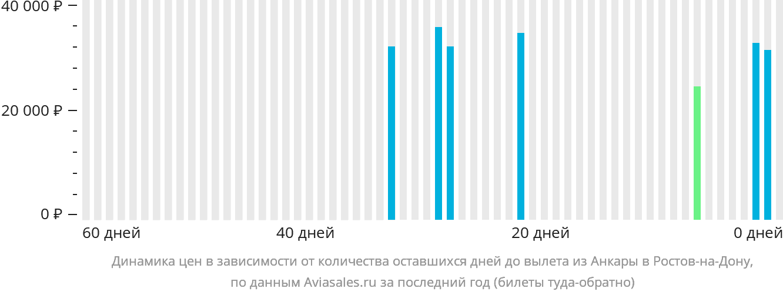 Динамика цен в зависимости от количества оставшихся дней до вылета из Анкары в Ростов-на-Дону