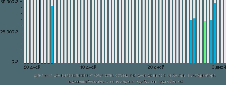 Динамика цен в зависимости от количества оставшихся дней до вылета из Анкары в Екатеринбург