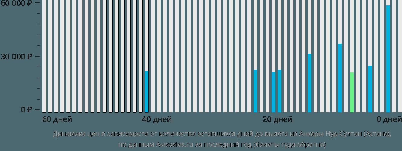 Динамика цен в зависимости от количества оставшихся дней до вылета из Анкары Нур-Султан (Астана)
