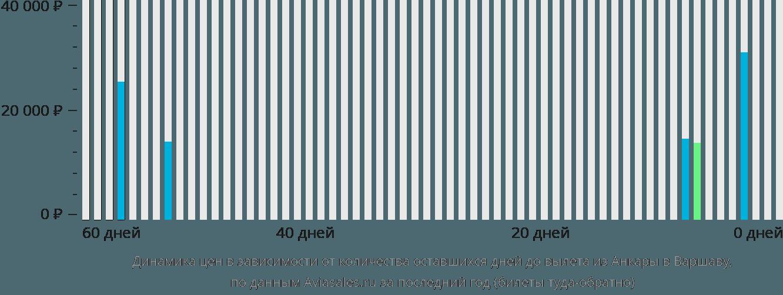 Динамика цен в зависимости от количества оставшихся дней до вылета из Анкары в Варшаву