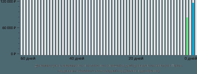 Динамика цен в зависимости от количества оставшихся дней до вылета из Антигуа в Париж