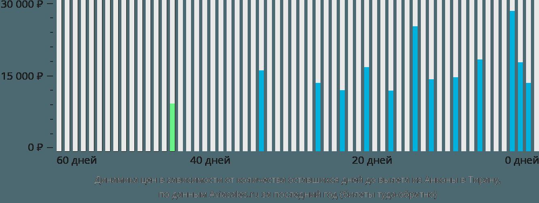 Динамика цен в зависимости от количества оставшихся дней до вылета из Анконы в Тирану