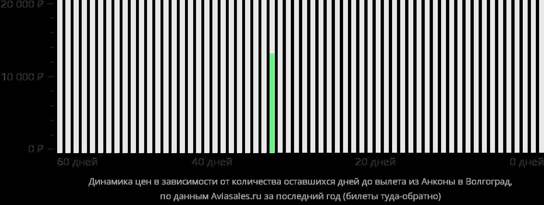 Динамика цен в зависимости от количества оставшихся дней до вылета из Анконы в Волгоград