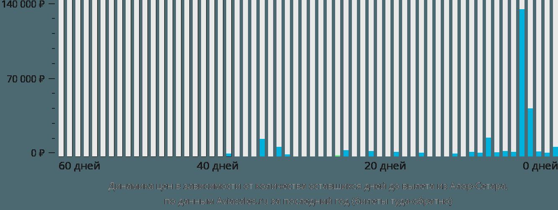Динамика цен в зависимости от количества оставшихся дней до вылета из Алор-Сетара