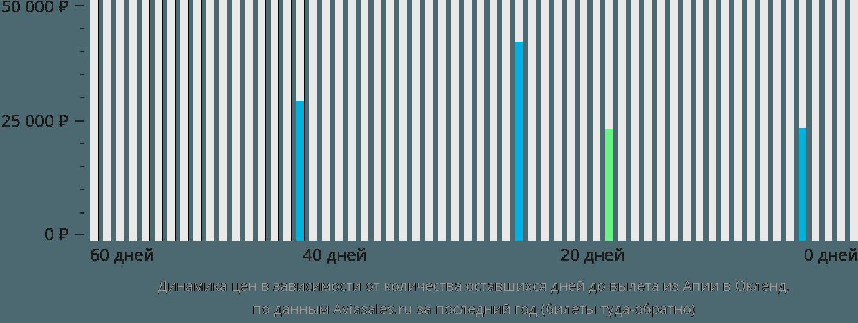 Динамика цен в зависимости от количества оставшихся дней до вылета из Апии в Окленд