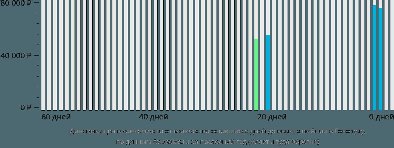 Динамика цен в зависимости от количества оставшихся дней до вылета из Апии в Гонолулу
