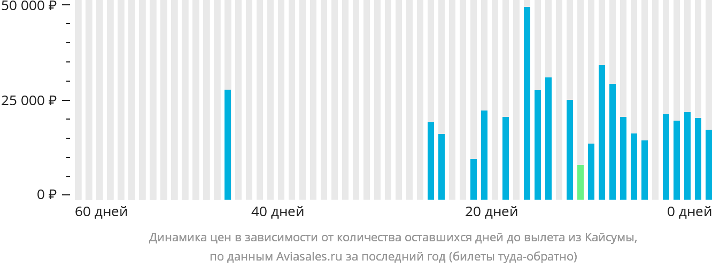 Динамика цен в зависимости от количества оставшихся дней до вылета из Кайсумаха