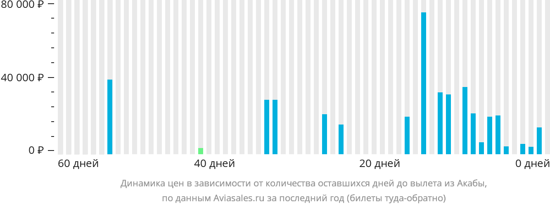 Динамика цен в зависимости от количества оставшихся дней до вылета из Акабы