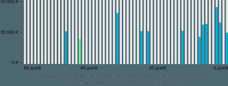 Динамика цен в зависимости от количества оставшихся дней до вылета из Архангельска в ОАЭ