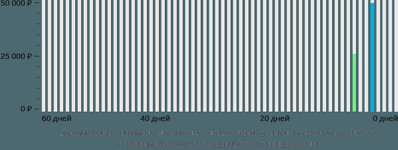Динамика цен в зависимости от количества оставшихся дней до вылета из Архангельска в Малагу