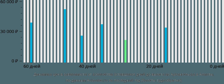 Динамика цен в зависимости от количества оставшихся дней до вылета из Архангельска в Алматы