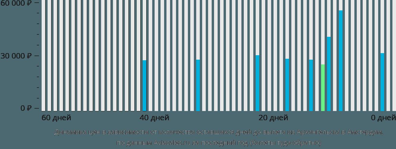 Динамика цен в зависимости от количества оставшихся дней до вылета из Архангельска в Амстердам