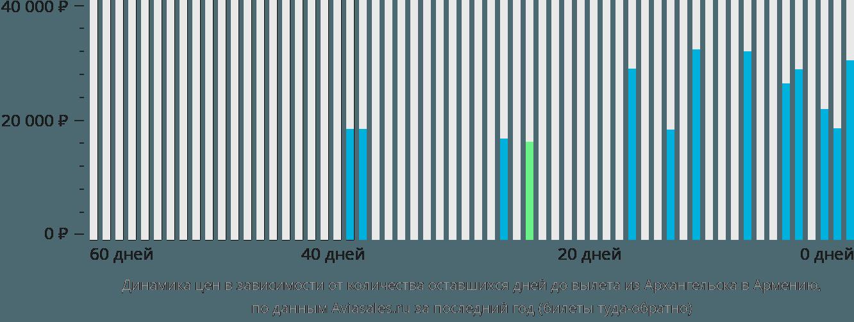 Динамика цен в зависимости от количества оставшихся дней до вылета из Архангельска в Армению