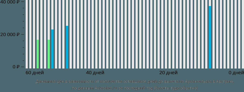 Динамика цен в зависимости от количества оставшихся дней до вылета из Архангельска в Австрию