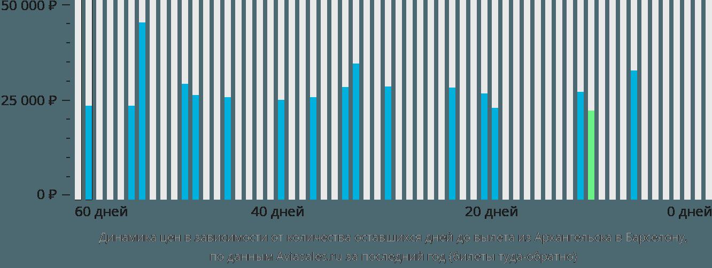 Динамика цен в зависимости от количества оставшихся дней до вылета из Архангельска в Барселону
