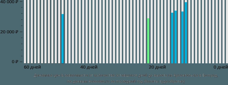 Динамика цен в зависимости от количества оставшихся дней до вылета из Архангельска в Белград