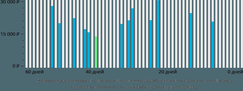 Динамика цен в зависимости от количества оставшихся дней до вылета из Архангельска в Берлин