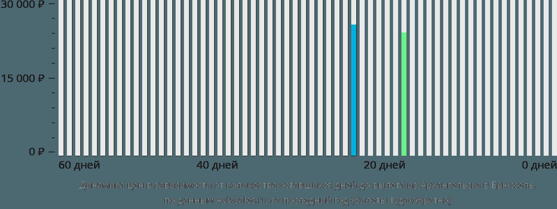 Динамика цен в зависимости от количества оставшихся дней до вылета из Архангельска в Брюссель