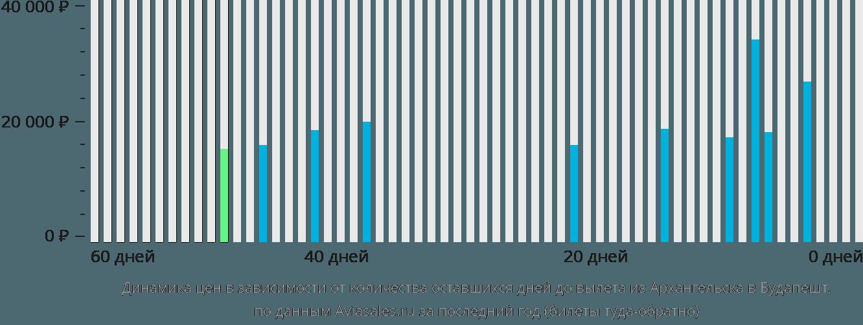 Динамика цен в зависимости от количества оставшихся дней до вылета из Архангельска в Будапешт