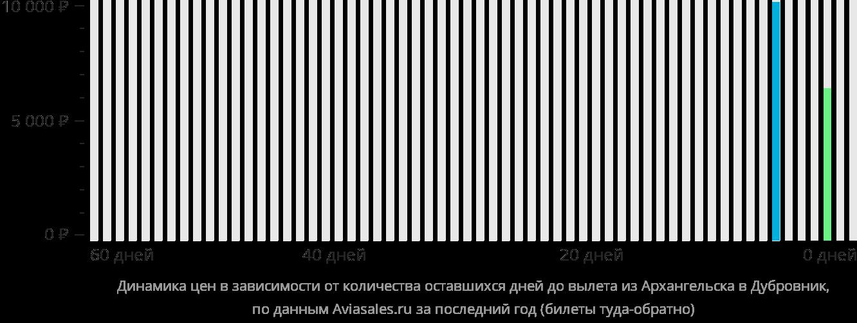 Динамика цен в зависимости от количества оставшихся дней до вылета из Архангельска в Дубровник