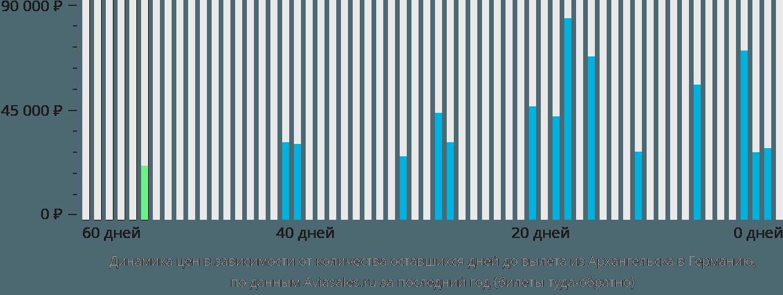 Динамика цен в зависимости от количества оставшихся дней до вылета из Архангельска в Германию