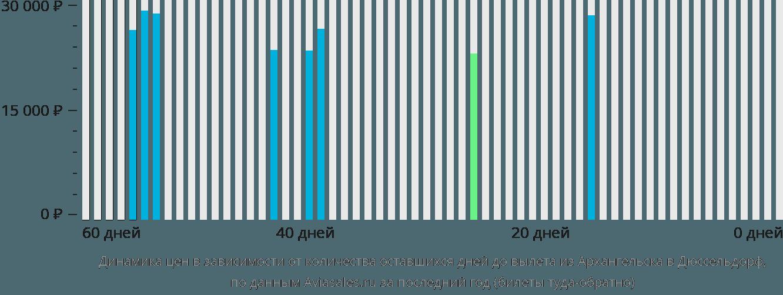 Динамика цен в зависимости от количества оставшихся дней до вылета из Архангельска в Дюссельдорф