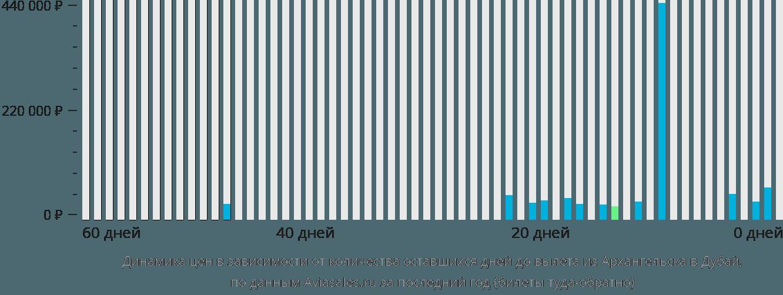Динамика цен в зависимости от количества оставшихся дней до вылета из Архангельска в Дубай