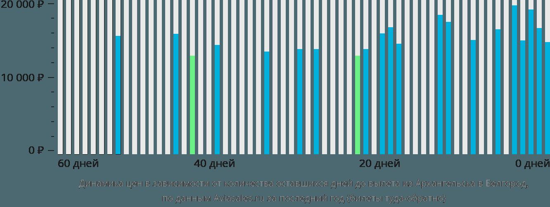 Динамика цен в зависимости от количества оставшихся дней до вылета из Архангельска в Белгород