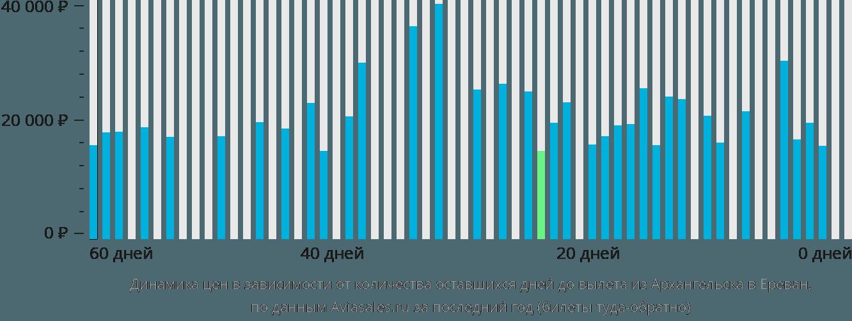 Динамика цен в зависимости от количества оставшихся дней до вылета из Архангельска в Ереван