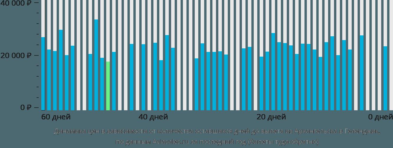 Динамика цен в зависимости от количества оставшихся дней до вылета из Архангельска в Геленджик