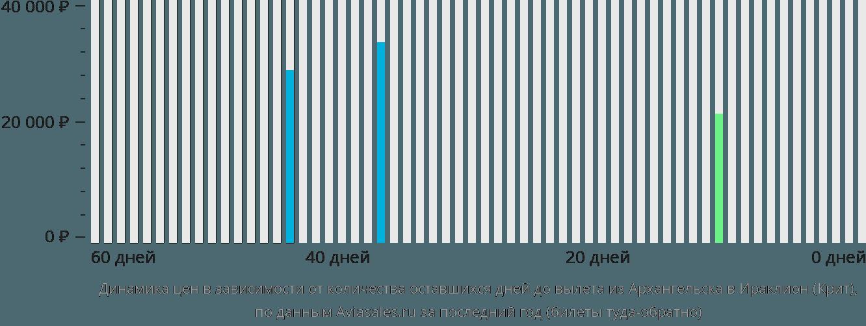 Динамика цен в зависимости от количества оставшихся дней до вылета из Архангельска в Ираклион (Крит)