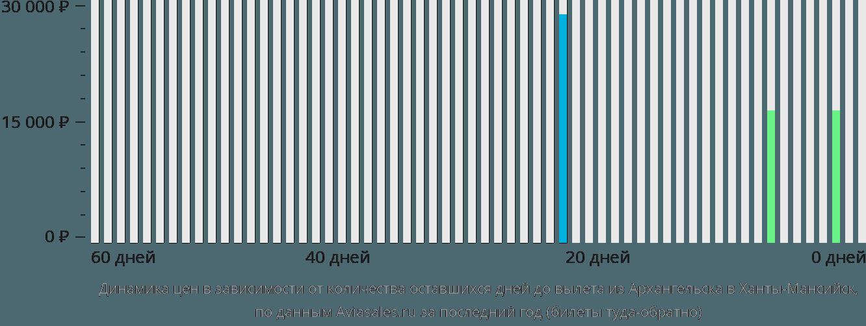 Динамика цен в зависимости от количества оставшихся дней до вылета из Архангельска в Ханты-Мансийск