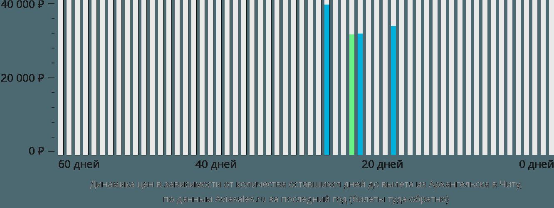 Динамика цен в зависимости от количества оставшихся дней до вылета из Архангельска в Читу