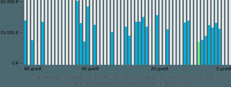 Динамика цен в зависимости от количества оставшихся дней до вылета из Архангельска в Иркутск
