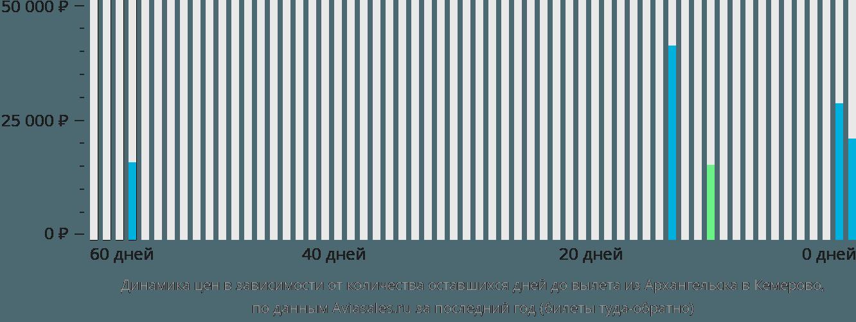 Динамика цен в зависимости от количества оставшихся дней до вылета из Архангельска в Кемерово