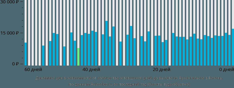 Динамика цен в зависимости от количества оставшихся дней до вылета из Архангельска в Казань