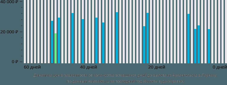 Динамика цен в зависимости от количества оставшихся дней до вылета из Архангельска в Ларнаку