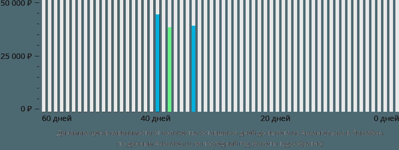 Динамика цен в зависимости от количества оставшихся дней до вылета из Архангельска в Лиссабон